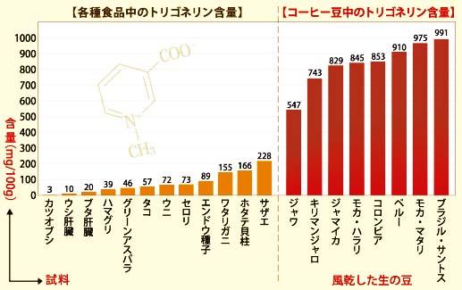 トリゴネリン含量
